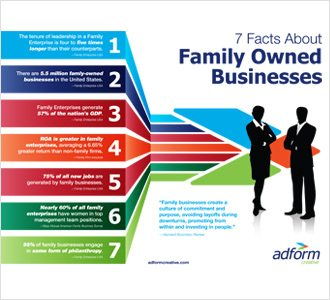 7 Things to Know About Family Business Graphic